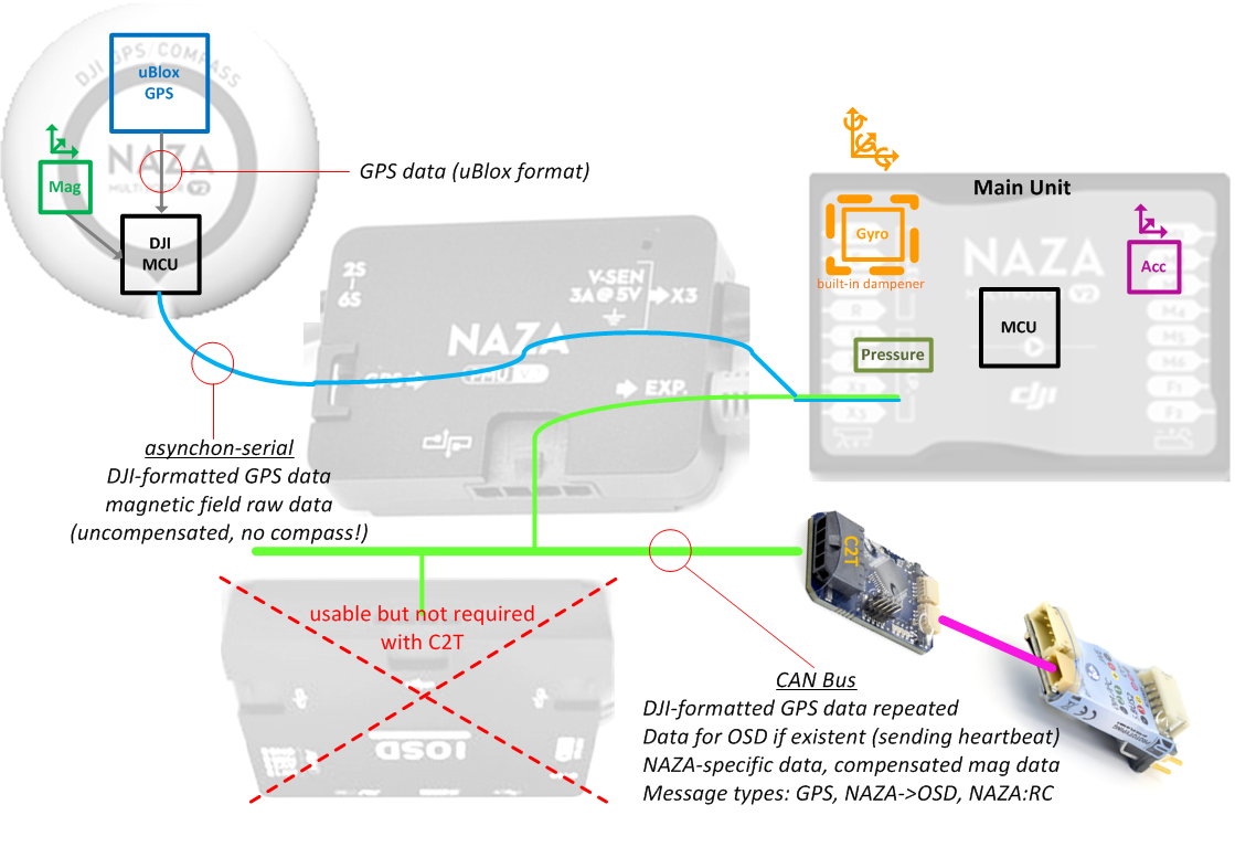 Data Flow in the NAZA System