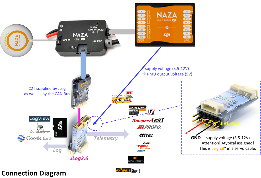 C2t Anschlieen Jlog Hitec Servo Wiring Diagram Connection