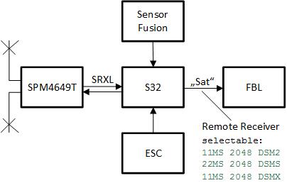 S32-SRXL-SRRX